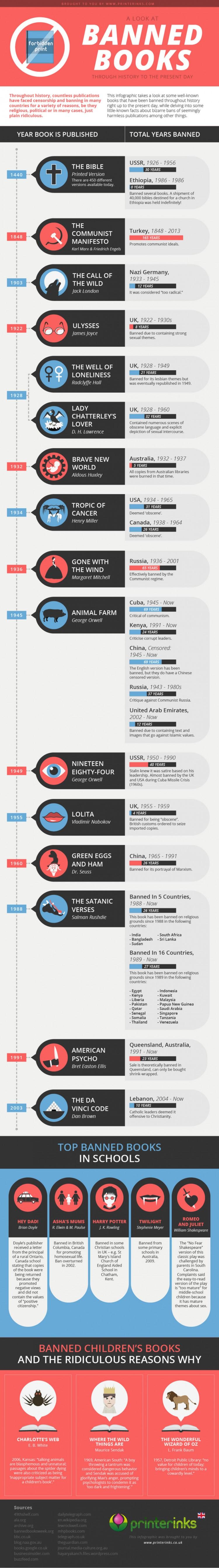 libros-censurados-infografia