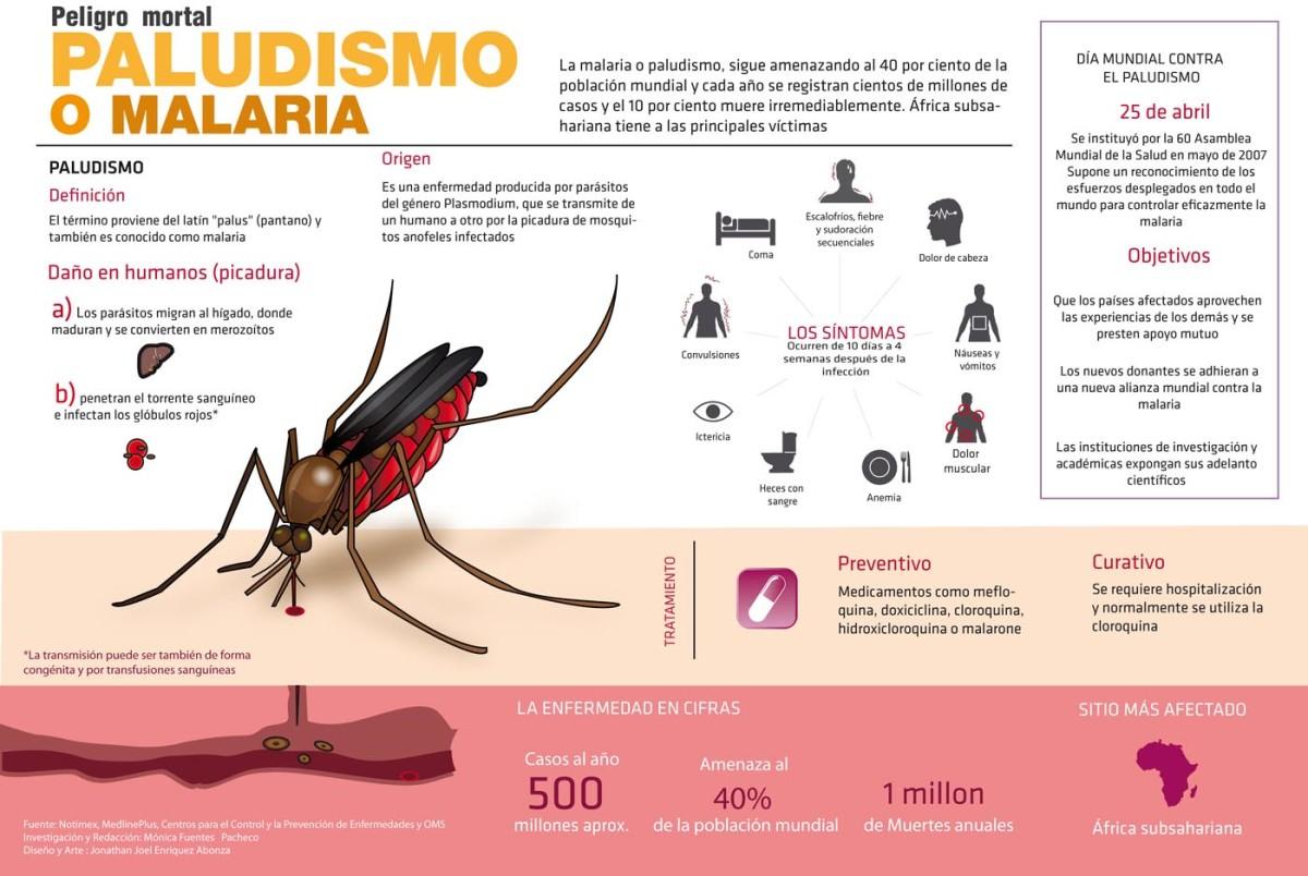 malaria_info